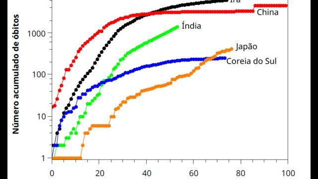 Gráfico mostra evolução de mortes por covid-19 na Ásia
