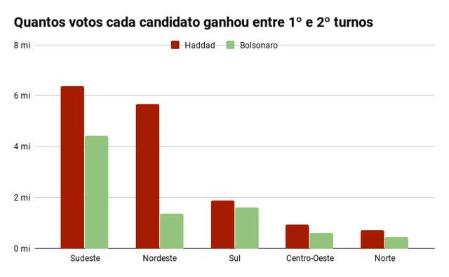 Gráfico de barras mostra quantos votos Bolsonaro e Haddad ganharam entre 1º e 2º turnos