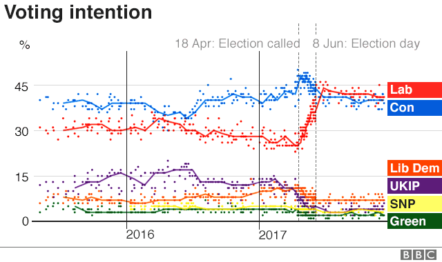 Graphic: poll tracker
