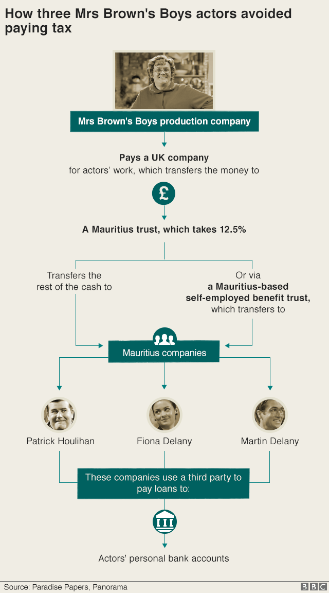 Graphic showing scheme used by the three actors from Mrs Brown's Boys