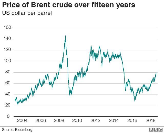 Brent Crude price graph