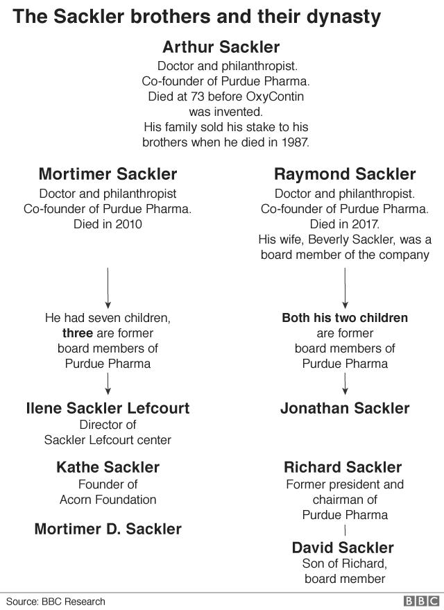 Sackler family tree