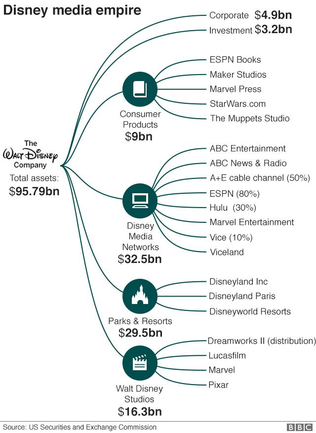 ディズニーのメディア帝国に含まれる主な企業