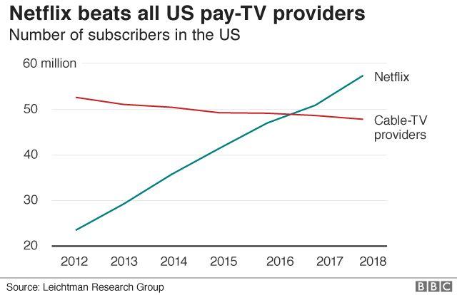 US subscribers Netflix vs pay TV