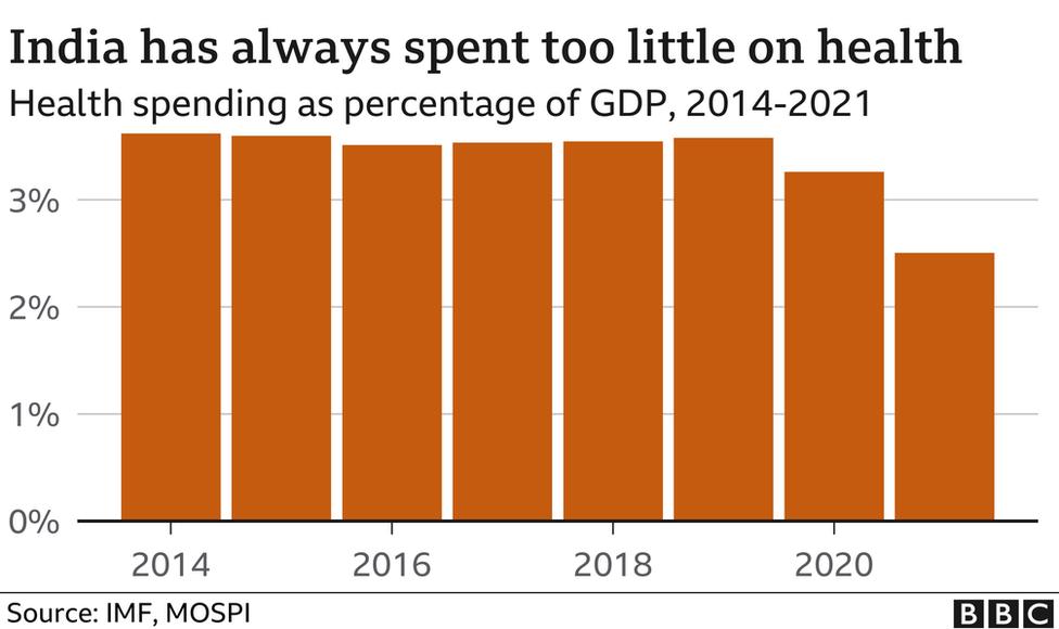 India has always spent too little on health