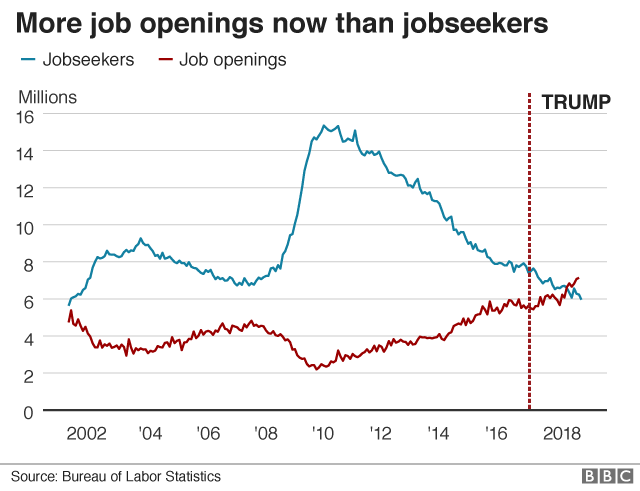 Job openings and jobseekers graphic