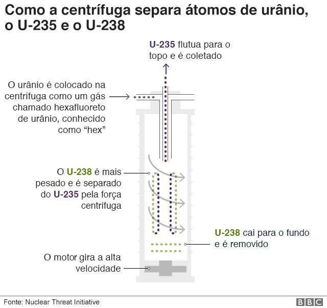 Gráfico sobre processo de enriquecimento de urânio