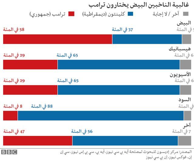 جدول توزيع الناخبين