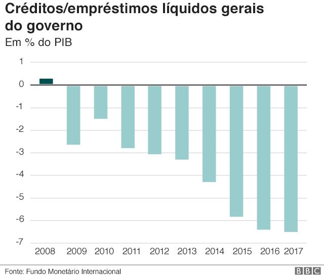 Gráfico: empréstimos líquidos gerais do governo