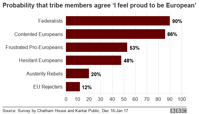 90% of 'Federalists' are likely to feel proud to be European, compared to just 12% of 'EU Rejecters'