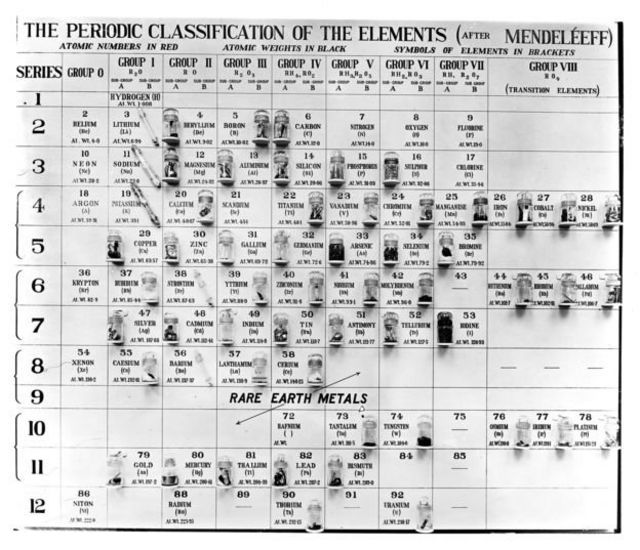 Mendeleev'in ilk periyodik tablosu