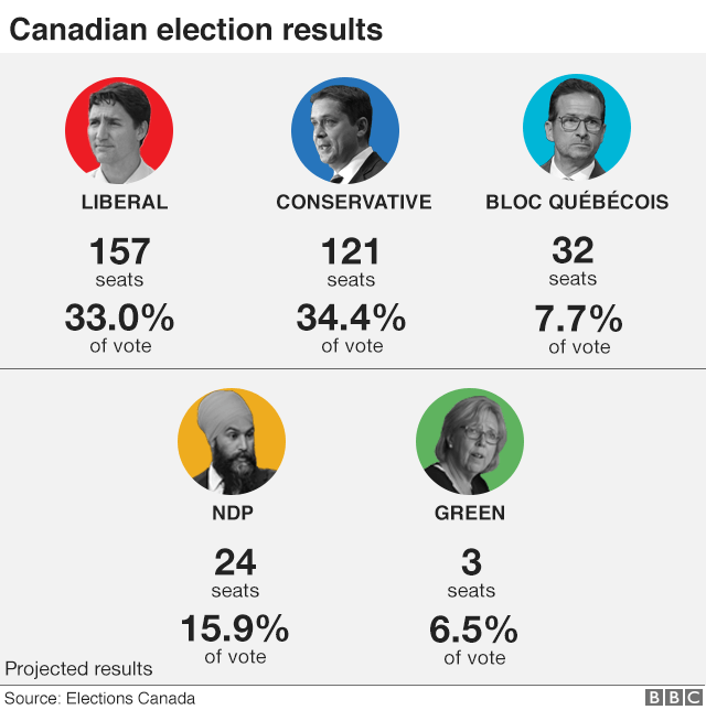 Graphic showing election results - Liberal 157 seats, Conservative 121 seats, Bloc Quebecois 32 seats, NDP 24 seats, Green 3 seats