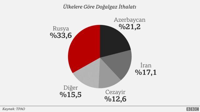 Türkiye'nin ülkelere göre doğal gaz ithalatı
