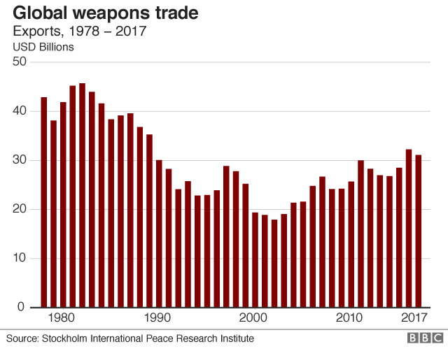 Global weapons trade