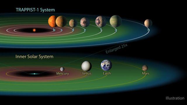 新發現的Trappist-1星系和太陽系及地球實際大小和位置的對比圖