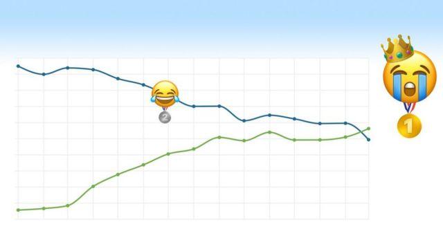 Emoji chorando de rir foi destronado pelo emoji chorando alto
