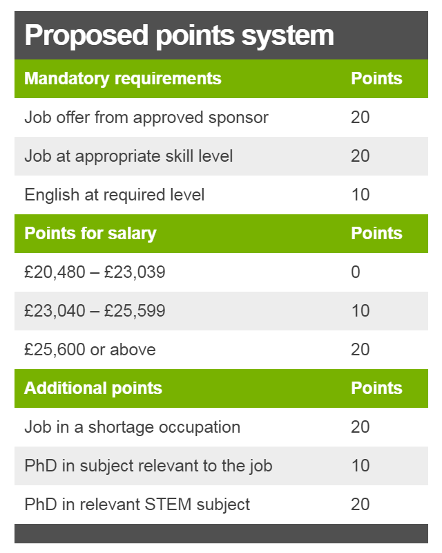 Points system: Job offer from approved sponsor = 20 points; job at appropriate skill level = 20 points; English at required level = 10 points; salary of £20,480 - £23,039 = 0 points; salary of £23,040 - £25,599 = 10 points; salary of £25,600 or above = 20 points; job in a shortage occupation = 20 points; PhD in subject relevant to the job = 10 points; PhD in relevant STEM subject = 20 points.