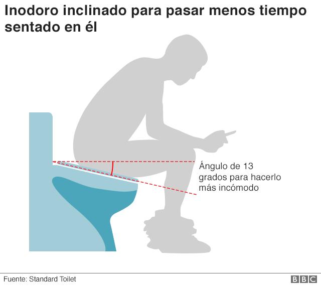 Gráfico del inodoro inclinado