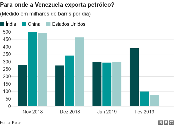 Exportação petróleo Venezuela