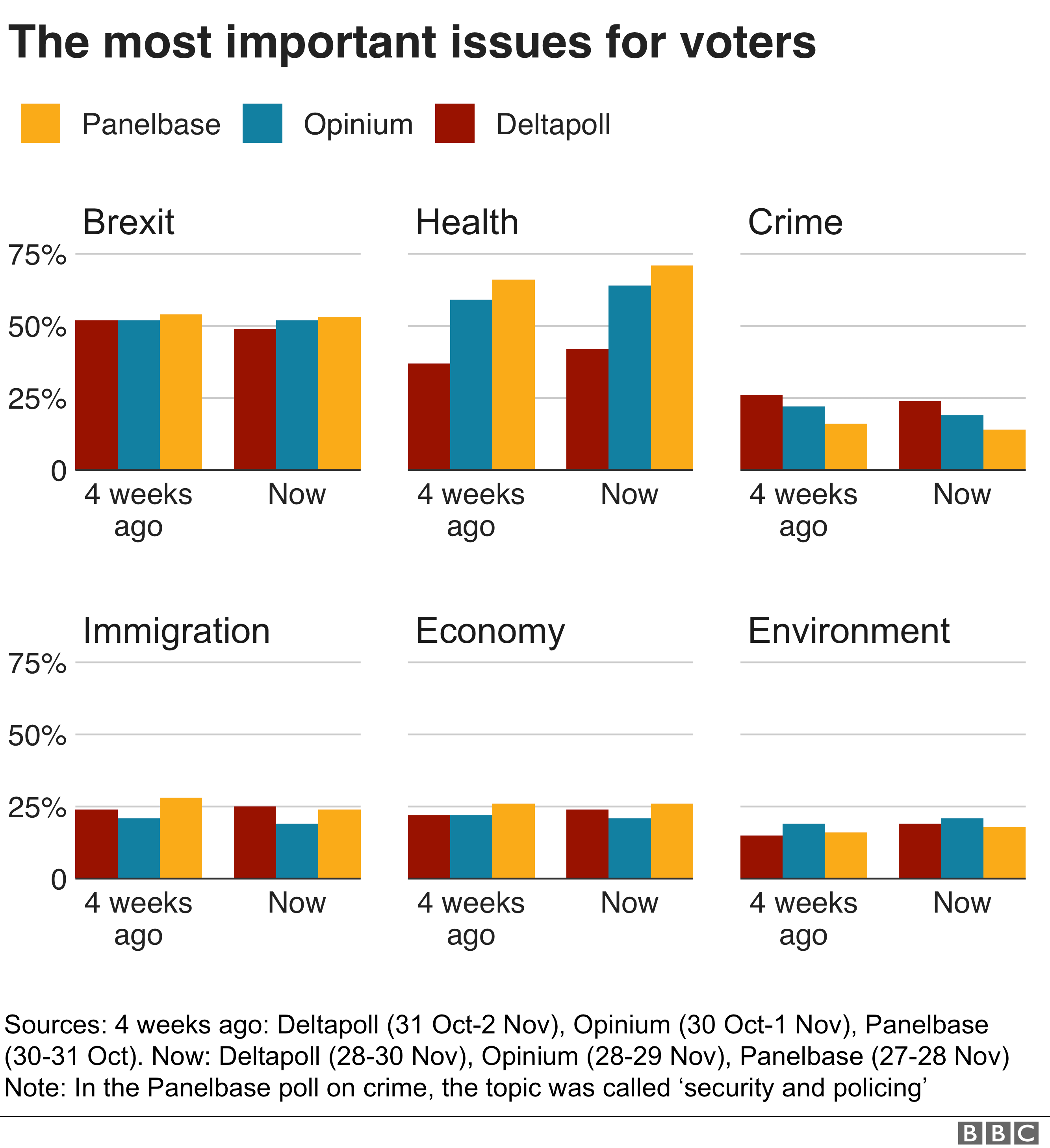 Bar charts of the most important issues for voters