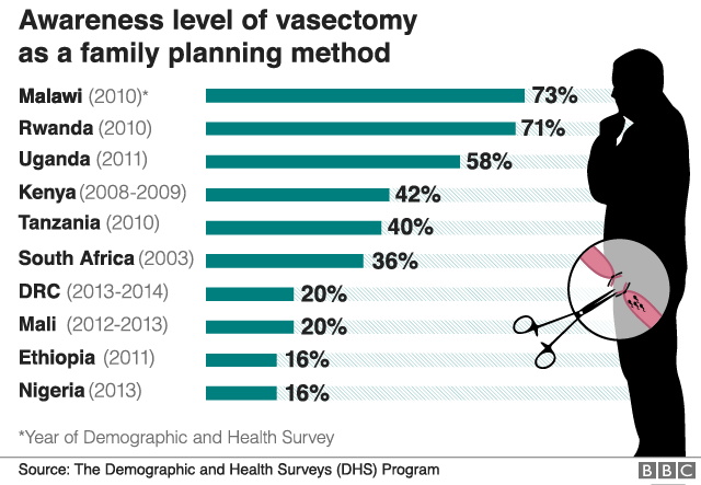 Bar chart showing the awareness level of vasectomy as a family planning method in some African countries