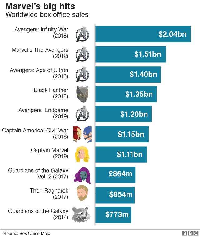 Marvel big hits