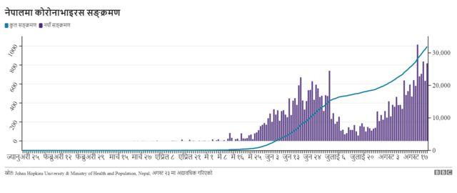 Coronavirus daily growth