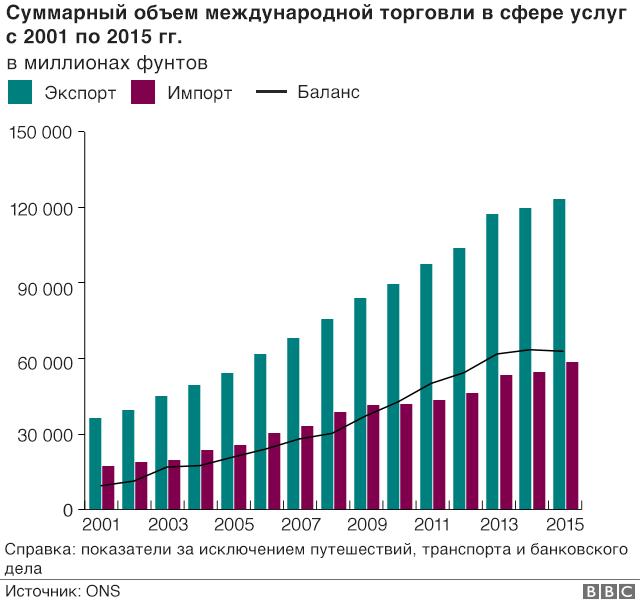 Суммарный объем международной торговли в сфере услуг: график