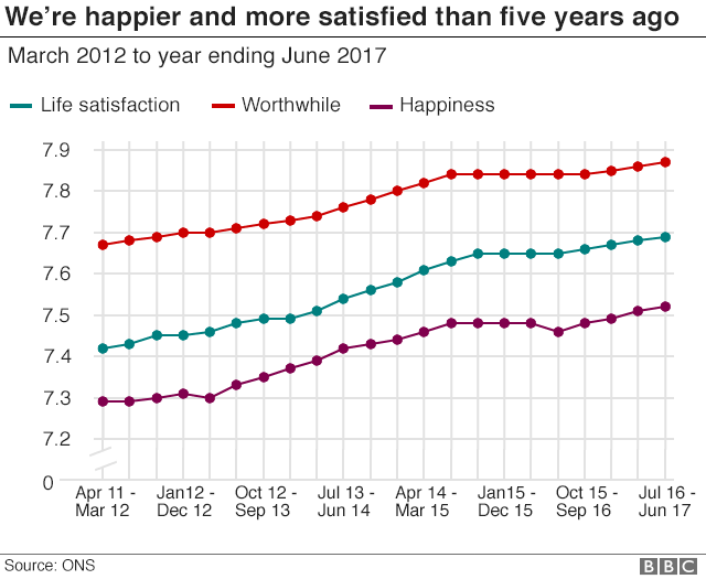 LIne chart showing happiness is increasing
