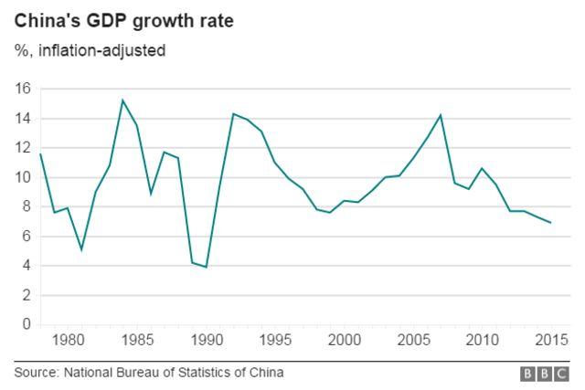 1980年代からの中国の経済成長率の推移(中国国家統計局)