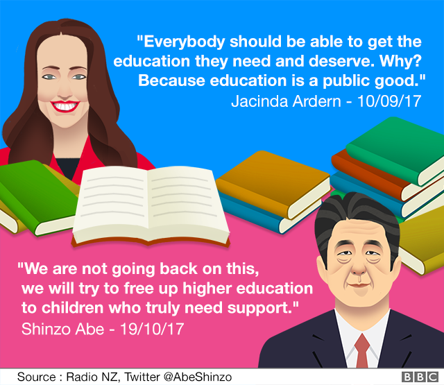 A quote from Shinzo Abe and Jacinda Ardern on free tertiary education
