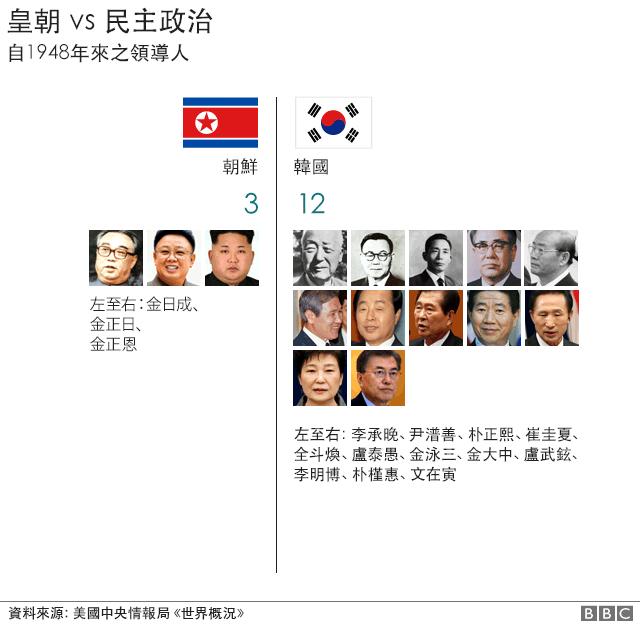 圖表:1948年以來韓朝領導人比照