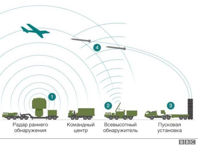 Как работает ЗРС С-400