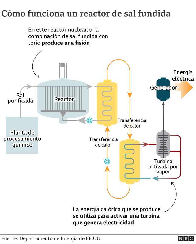 Diagrama del reactor de sal fundida
