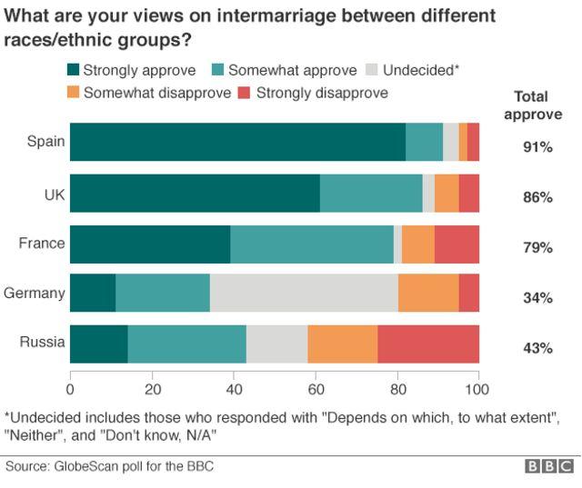 欧州各国で「人種・民族間の結婚に賛成」と答えた人の割合(右端の比率)