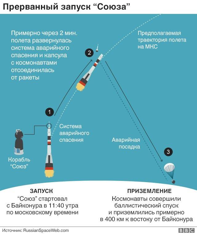 "Траектория полёта ""Союза"""
