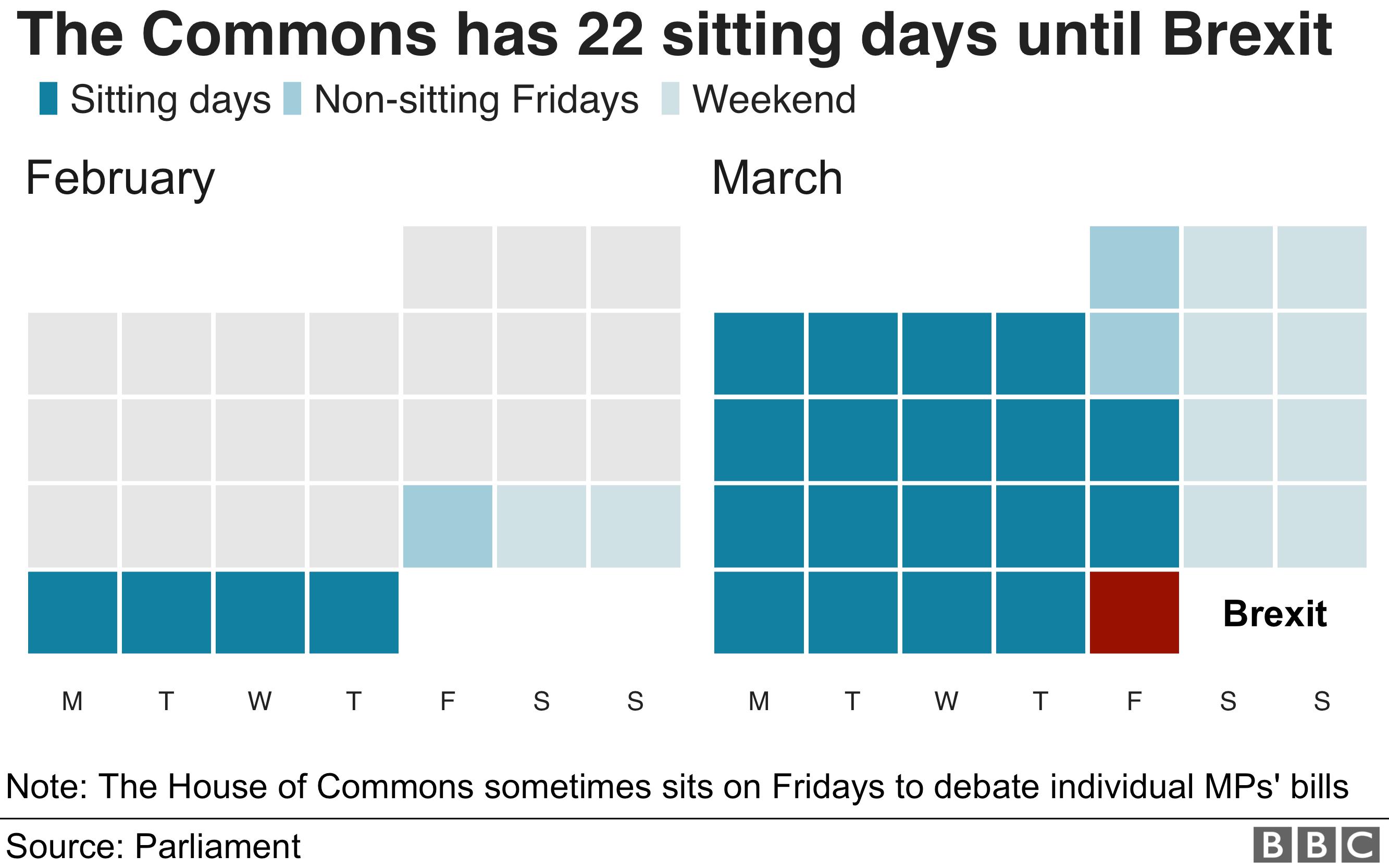 Andrea Leadsom fails to guarantee MPs' Easter break