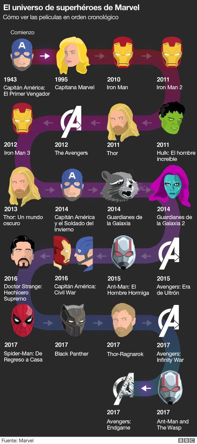 Avengers Endgame En Que Orden Deberias Ver Las Peliculas Del