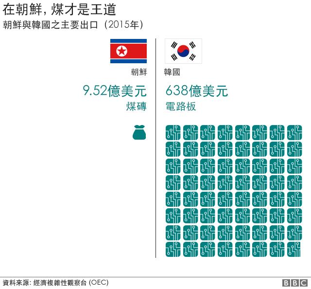 圖表:朝韓兩國出口比較