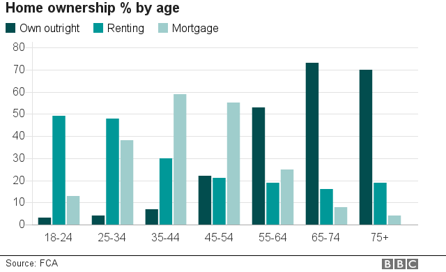 Home ownership by age graphic