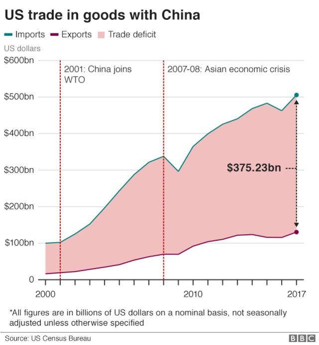 米国の対中貿易の推移。緑の線が輸入、赤の線が輸出(単位:億ドル)