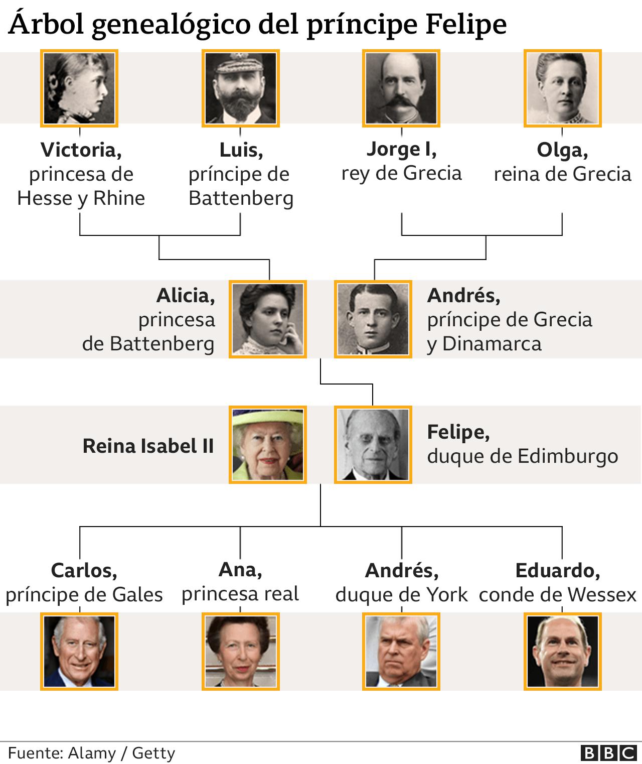 Familia del príncipe Felipe