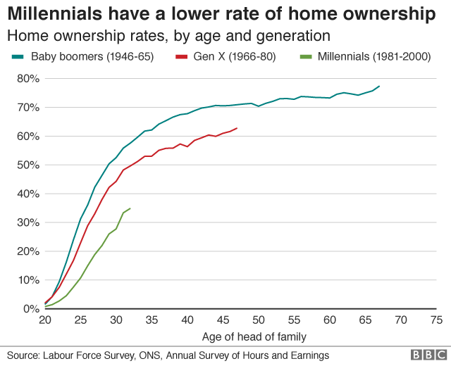 Millenials have a lower rate of home ownership