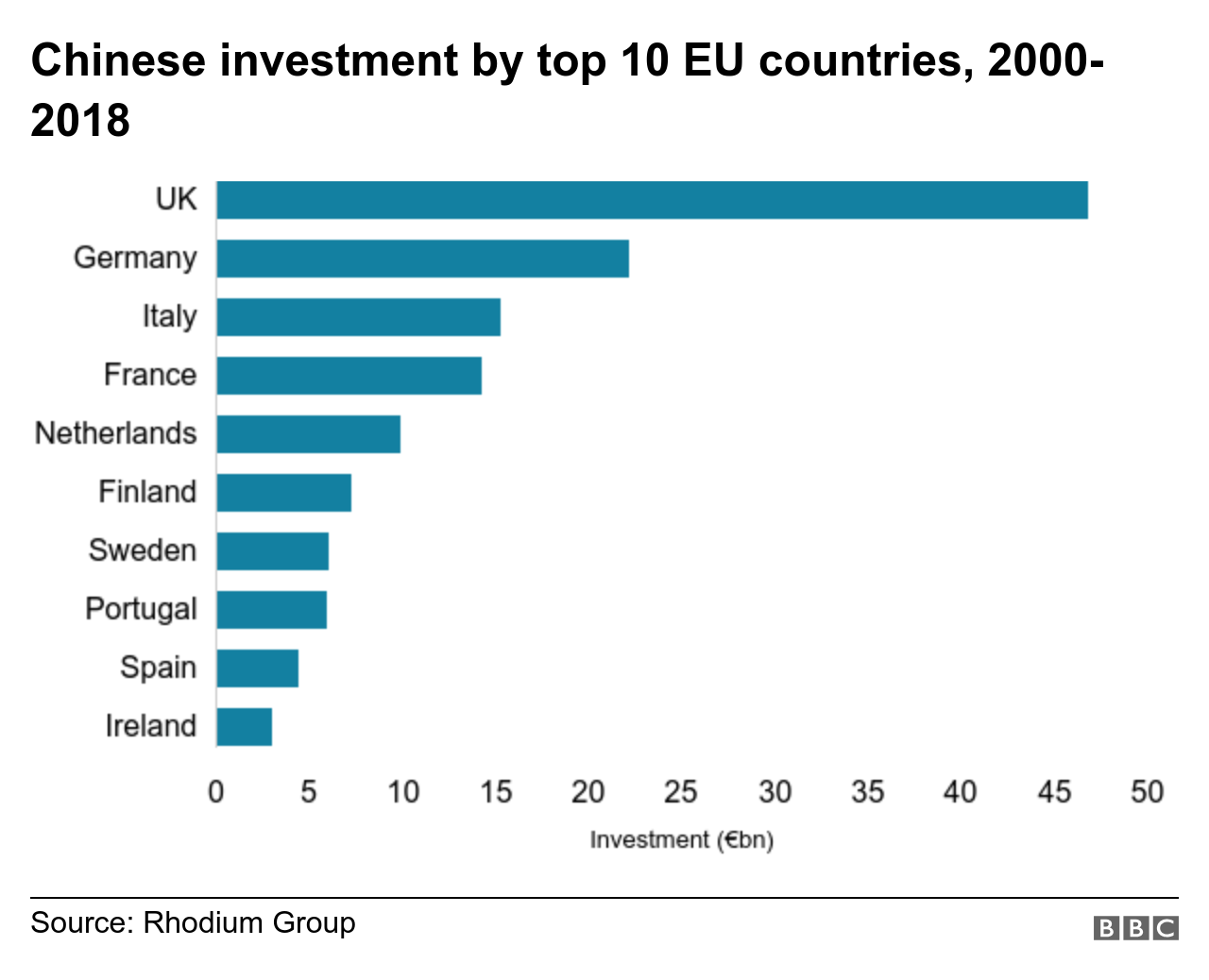 Chinese investment by top EU countries
