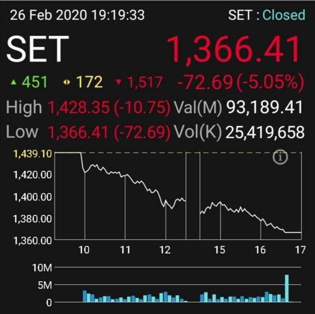 กราฟตลาดหุ้นไทย