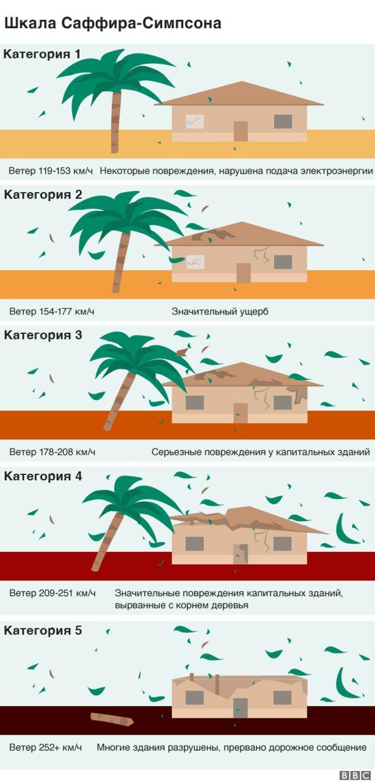 шкала ураганов
