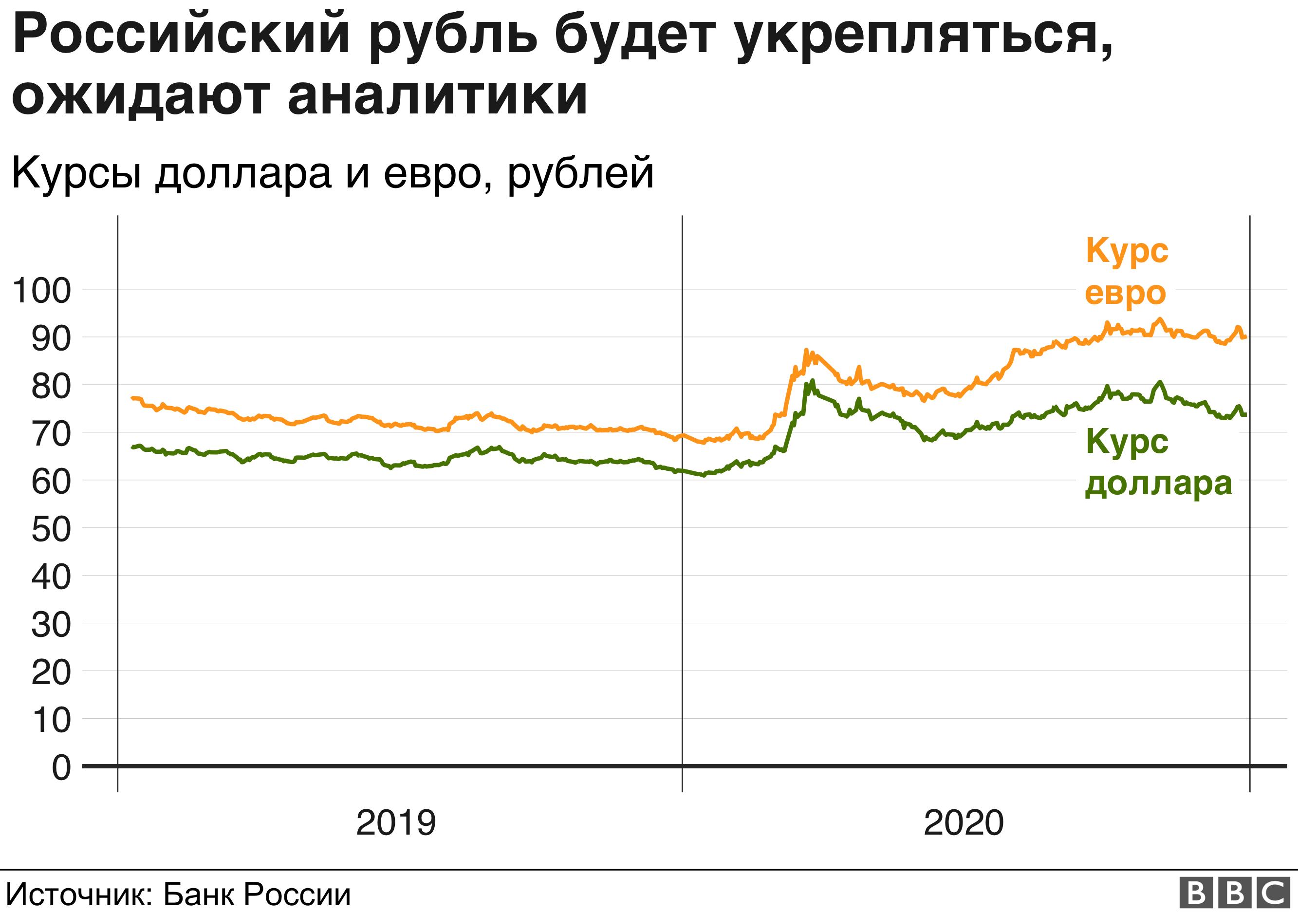 что будет с россией в 2021