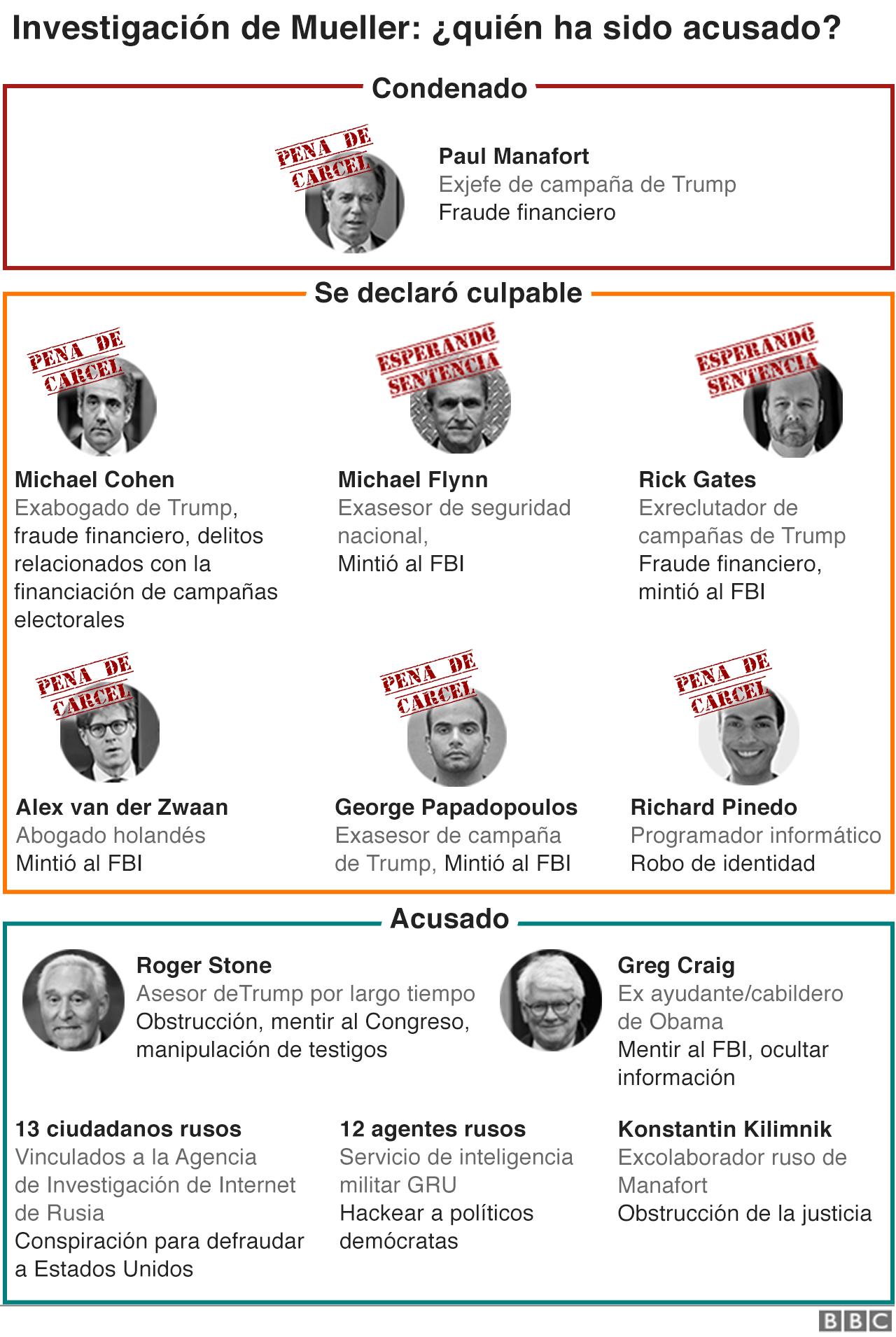 Investigacion de Mueller
