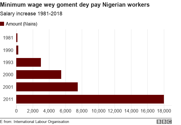 Minimum wage wey Nigerian workers de collect
