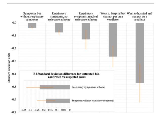 Gráfico do estudo
